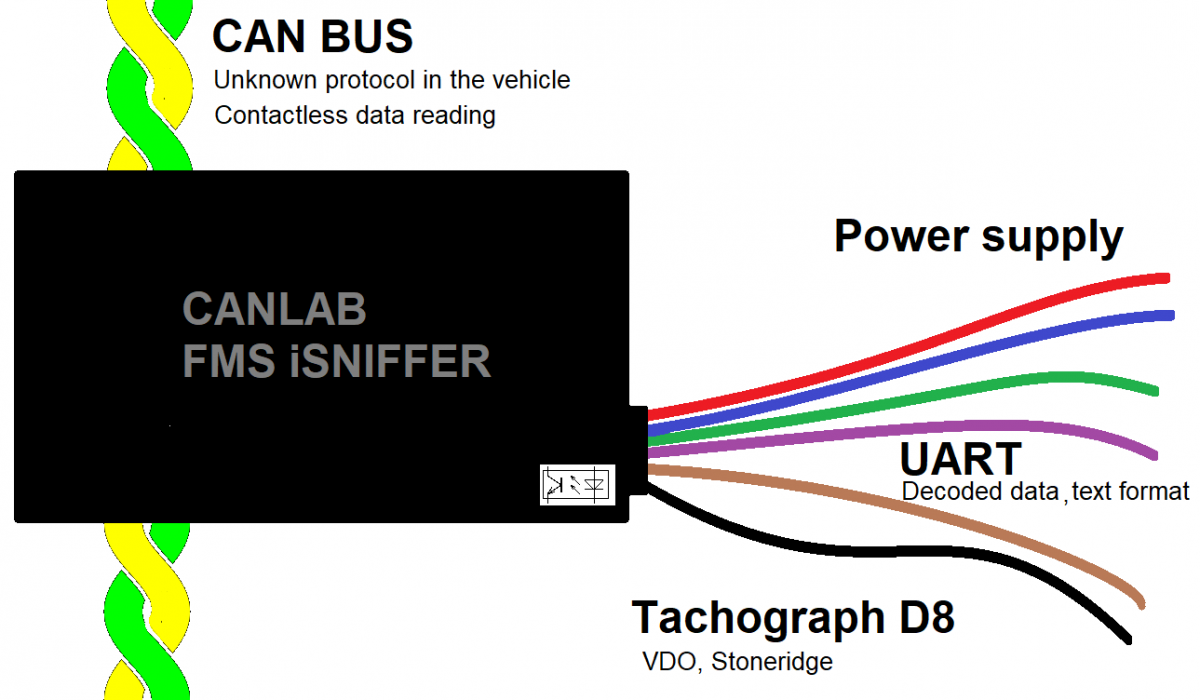 Contactless CAN bus reader and decoder